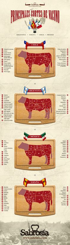 A great infographic for when you're traveling in or and want to understand the meat cuts listed on the Spanish menu. Grilling Recipes, Wine Recipes, Mexican Food Recipes, Cooking Tips, Cooking Recipes, Bbq, Le Diner, Carne Asada, Beef Steak