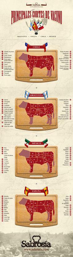 Los nombres de los cortes de #carne en Argentna-Chile-Mexico-España via @Iris Martinezía