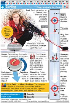 February 2018 - February 2018 - Curling is one of 24 sporting competitions of the 2018 Winter Olympic Games in Pyeongchang, South Korea. Graphic explains curling and shows the Sochi gold medallist and team skip Jennifer Jones (CAN) infographic 2018 Winter Olympic Games, Winter Games, Olympic Curling, Olympic Idea, Olympic Sports, Freestyle Skiing, Pyeongchang 2018 Winter Olympics, Commonwealth Games, Thinking Day