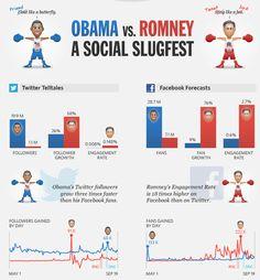 Análisis  social media de elecciones presidenciales por Social Bakers