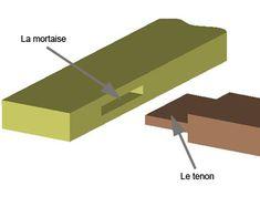 Les principes de l'assemblage bois à tenon et mortaise