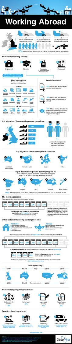 Working Abroad Infographic: Where people go and why