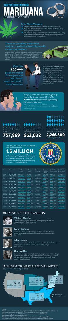 Marijuana Arrest Data