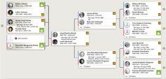 """Você já notou se o modo de """"Visualização Tradicional"""" em sua árvore familiar no FamilySearch já está no novo formato ilustrado nesta imagem? Confira! Compartilhe! #EncontreLeveEnsine"""