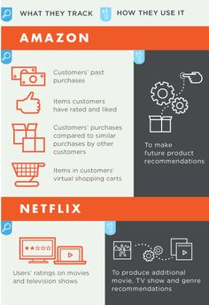 customer analytics infographic - Buscar con Google