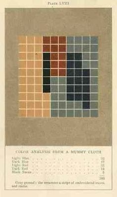 Colourysis From A Mummys Cloth Color Theory American Artists Colour Combinations Ancient
