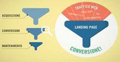 Creare una landing page di successo fasi