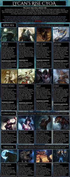 Post with 17686 views. Lycan's Rise CYOA (new from tg) Fantasy Rpg, Dark Fantasy Art, Fantasy World, Fantasy Warrior, Mythological Creatures, Fantasy Creatures, Dnd Characters, Fantasy Characters, Cyoa Games