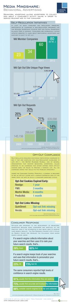 Behavioral Advertising Infographic (610×2597) by Loeb & Loeb llp. give illustration to what consumer activities are online in order to service relevant ads; self-regulation initiatives, opt-out compliance, and consumer response are broken down into an easy read.  Data resources include: NAI, BBB, and PEW.