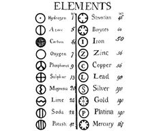 Chemical Symbols on the Periodic Table of the Elements: A