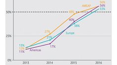IT2Industry 2014 Internet of Things IoT Vodafone M2M Adoption Barometer 2014 Wachstum Europa Nordamerika Asien