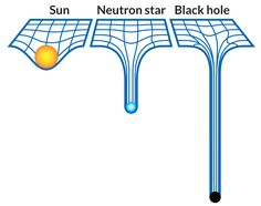 According to general relativity, the sun's mass makes an imprint on the fabric of spacetime that keeps the planets in orbit. A neutron star leaves a greater mark. But a black hole is so dense that it creates a pit deep enough to prevent light from escaping.