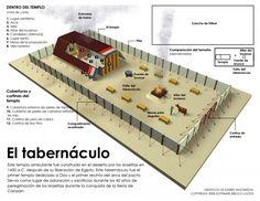 el-tabernaculo