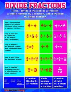 Dividing Fraction Anchor Chart {Poster and Cards}  http://www.teacherspayteachers.com/Product/Dividing-Fraction-Anchor-Chart-Poster-and-Cards-1218552