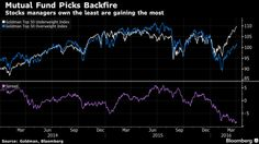 The Best Performing #Stocks Last Quarter Were the Ones That #FundManagers Avoided > http://www.bloomberg.com/news/articles/2016-04-05/lockstep-moves-ease-futility-doesn-t-for-u-s-equity-managers > article for #investor