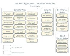 Networking Option 1: Provider networks - Service layout