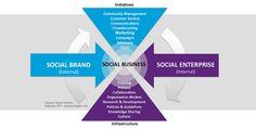 These are repinned from David Armano (Edelman Digital) - Social Enterprise + Social Brand = Social Business