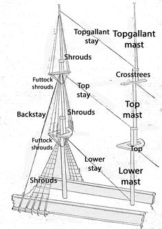 Standing rigging on a square-rigged vessel (illustrated left), which supports a mast comprising three steps: main, top, and topgallant (illustrated right). The shrouds support each section laterally and the stays support each, fore and aft. Model Sailing Ships, Old Sailing Ships, Model Ships, Model Ship Building, Boat Building, Sailing Terms, Bismarck Battleship, Ship Mast, Ship In Bottle
