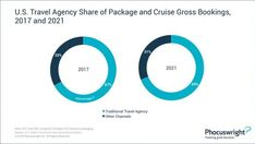 În ce segmente predomină agenții de turism? | evisionturism Travel Agency, Us Travel, Cruise, Packaging, America, Cruises, Viajes, Tourism, Wrapping