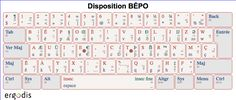 Cartes clavier - bépo Periodic Table, Diy, Keyboard, Cards, Periodic Table Chart, Bricolage, Periotic Table, Do It Yourself, Homemade
