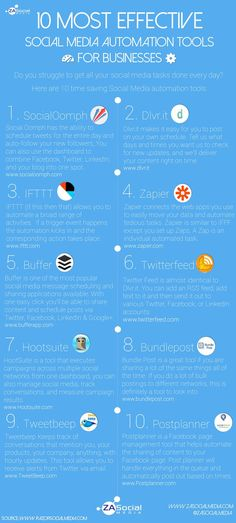 10 Most Effective #SocialMedia Automation Tools For Businesses #infographic