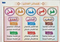 No alt text provided for this image Arabic Verbs, Arabic Sentences, Arabic Text, Learning Arabic For Beginners, Learn Arabic Online, Arabic Alphabet For Kids, Funny Quotes For Instagram, Arabic Lessons, Islam For Kids