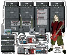 A detailed gear diagram of Christian Olde Wolbers' Fear Factory stage setup that traces the signal flow of the equipment in his 2005 guitar rig.