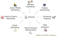 Online Marketing . . .  https://www.facebook.com/kernelind/