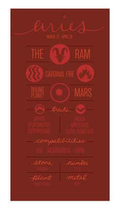 ARIES Zodiac Poster Detailed Description of Sign by ZodiacZone, $18.00