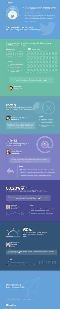 Mejora tu #estrategia en #Twitter con estos 5 datos  #infografia #sociamedia