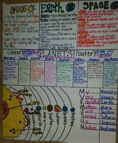 Image result for solar system anchor chart