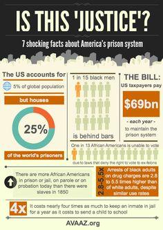 American Prison System