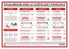 Reversible Reactions, Equilibrium, and Le Chatelier's Principle