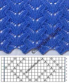 Charted lace knitting stitch