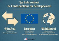 Dispositif institutionnel et canaux d'acheminement de l'aide française au #développement #infographie