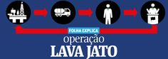 Infográfico explica a corrupção na Petrobras