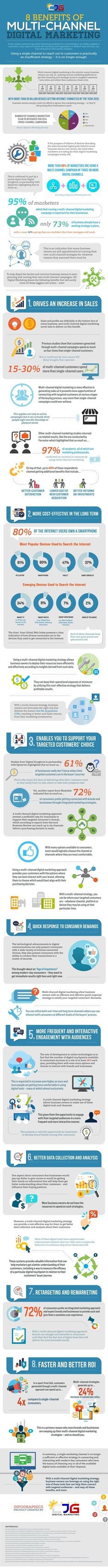 """""""95% of marketers admit that running a multi-channel digital marketing campaign is important for their businesses."""" #digitalmarketingcampaign"""