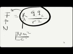 Potencial eléctrico, ley de Coulomb