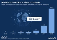 Infographic: Global Data Creation is About to Explode Marketing Information, Information Design, Big Data, Celle Que Vous Croyez, Chart Infographic, Internet Usage, Thing 1, Visualisation, Information Overload