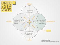 Diagrama = Como saber qual carreira escolher? Dinheiro? Reconhecimento? Paixão? Significado?  O Leo Rapini do Coaching Criativos traduziu esse diagrama que serve como guia sobre quais seriam as melhores profissões ou empregos - levando em conta nossas habilidades, vocação, gostos, sonhos, demanda e viabilidade financeira.
