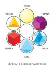 El Espiritu Geometriza : Hay 7 formas principales dentro de la Geometría Sagrada: los 5 Solidos Platonicos, el Circulo y la Espiral.  5 S. Platónicos: TETRAEDRO, CUBO, OCTAEDRO, ICOSAEDRO Y DODECAEDRO:ñ Son formas completamente simetricas que tienen todos los lados iguales, todos los ángulos iguales, de las mismas medidas y que los 5 caben dentro de la Matriz Universal que es la Esfera.