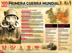 I world war Scrapbook Background, Teaching Spanish, Spanish Class, World War One, Modern History, Social Science, History Facts, World History, Kids Education
