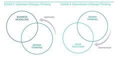 """The Upstream and Downstream of Design Thinking. The """"upstream"""" application of Design Thinking is about understanding the underlying customer needs and behaviors from a leadership perspective and working back from them to design new products or services. The """"downstream"""" application of the method entails rapidly building out and prototyping capabilities, according to identified customer needs and behaviors."""