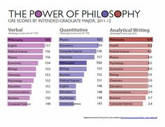 This chart goes to show that although Philosophy is usually regarded as a simple major, it really does teach the skills of communication and reasoning better than most other majors.
