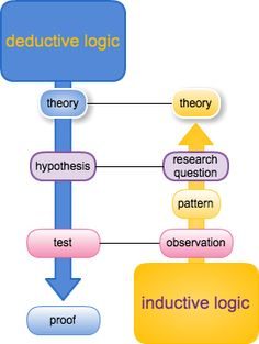 What is the Difference Between Inductive and Deductive Reasoning?