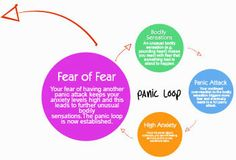 how to break anxiety cycle