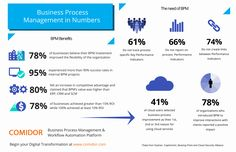 Business Process Management Data collected to an infographic. What are the benefits and outcomes of a bpm deployment in your business? Business Management, Infographics, Flexibility, Numbers, Investing, Organization, Learning, Digital, Getting Organized