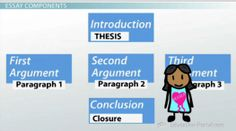 basic essay structure diagram