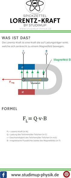 Spickzettel zur Lorentz-Kraft mit Formel. Physik einfach lernen mit Studimup.