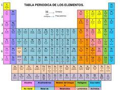 14 best tabla periodica elementos images on pinterest periodic tabla periodica tableperiodicaelementos elementos de la tabla periodica tabla periodica de los elementos quimicos tabla periodica de los elementos pdf urtaz Gallery
